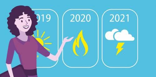 Jak se vyvíjely ceny energií za poslední rok a jaké můžeme očekávat v roce 2021?